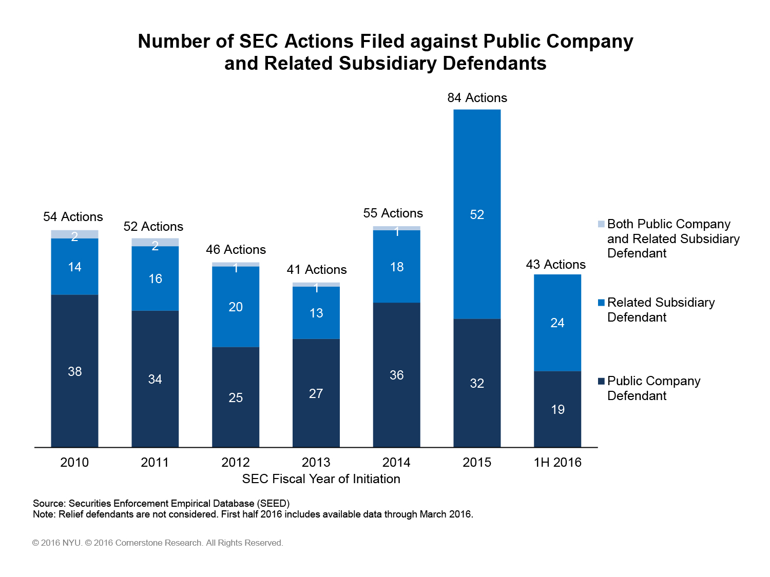 01_SEC Actions by Defendant Type (1)