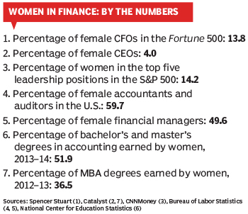 women in finance 16May_WIF_Numbers