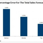 MoM Chart_Percentage Erros Total Sales Forecast