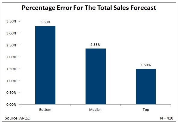 Metric Of The Month Sales Forecast Errors