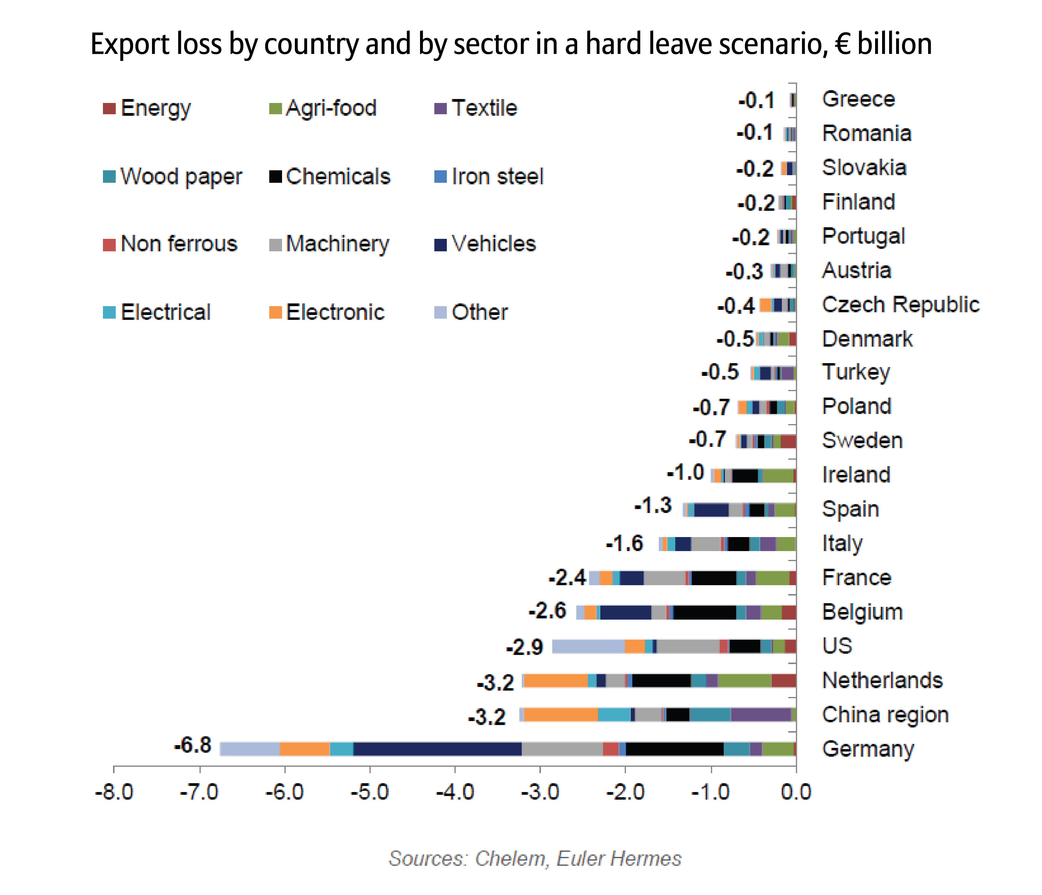 Export loss by country-01