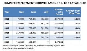 summerEMployment
