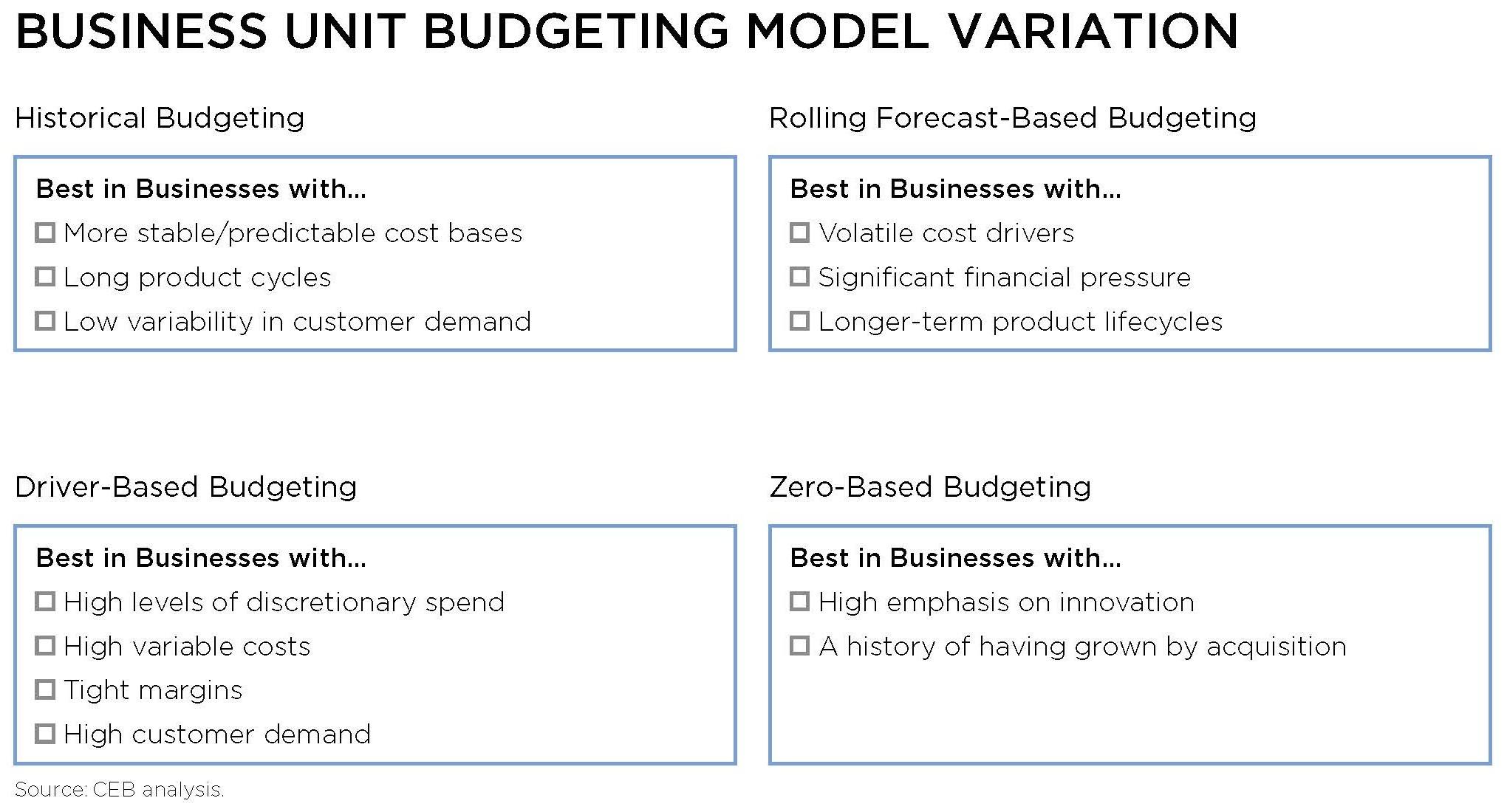 CEB Budgeting
