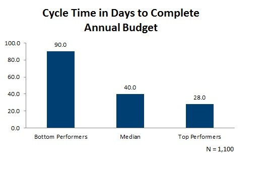 Cycle Time to Complete Annual Budget (1)