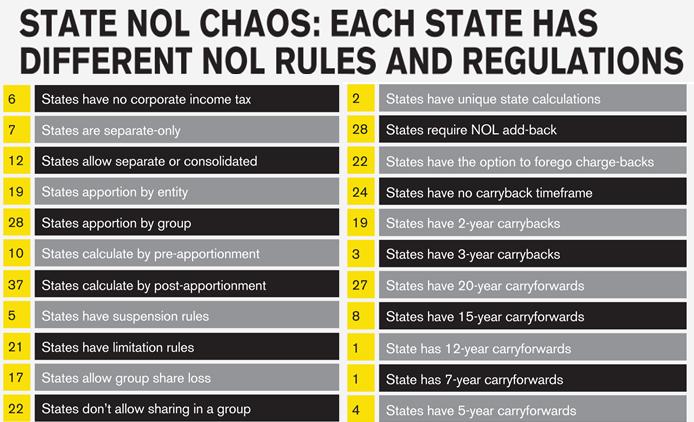 NOL Chaos