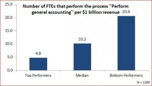 hoeveel accountants zijn er in nederland