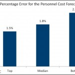 percentage error for the personnel cost forecast (1)