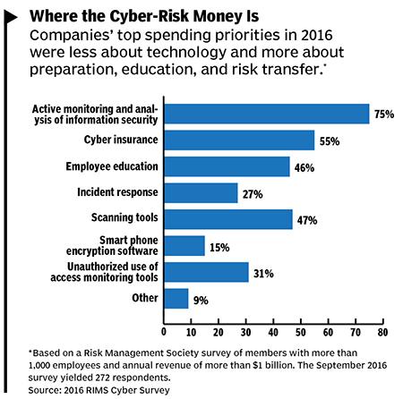 cyber risk chart 16Dec_Risk_p14