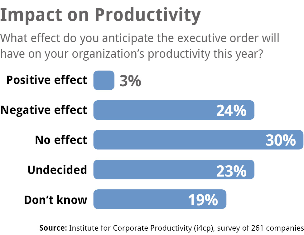 2017BanEffectProductivity - i4cp
