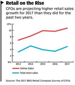 17Mar_Retail-Sales