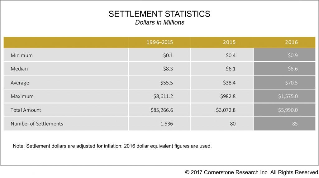 Settlement-Statistics