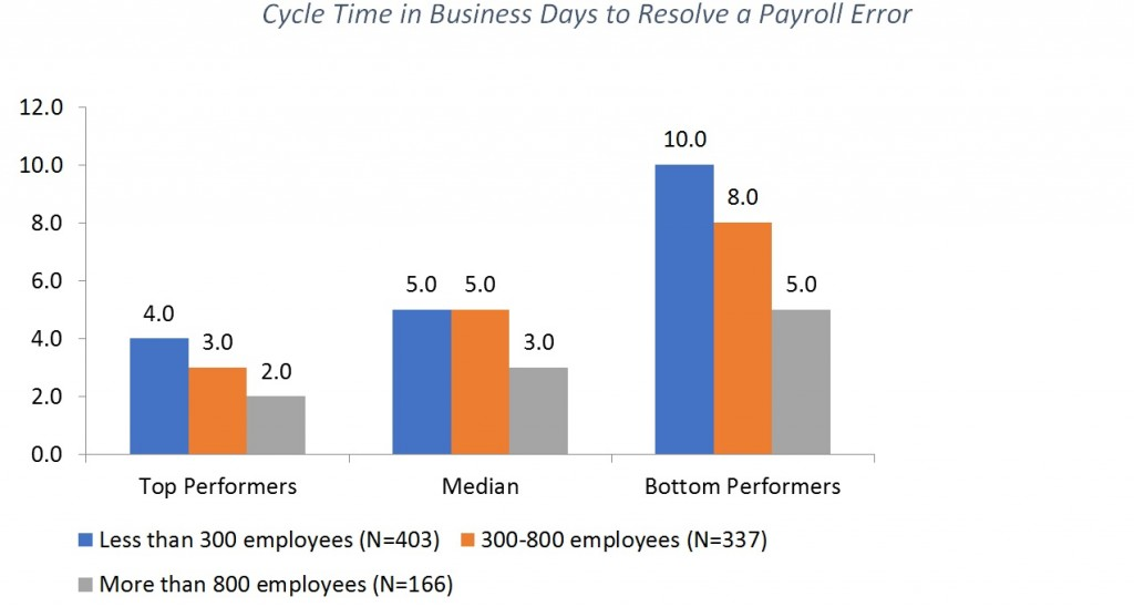 Cycle Time in Business Days to Resolve a Payroll Error