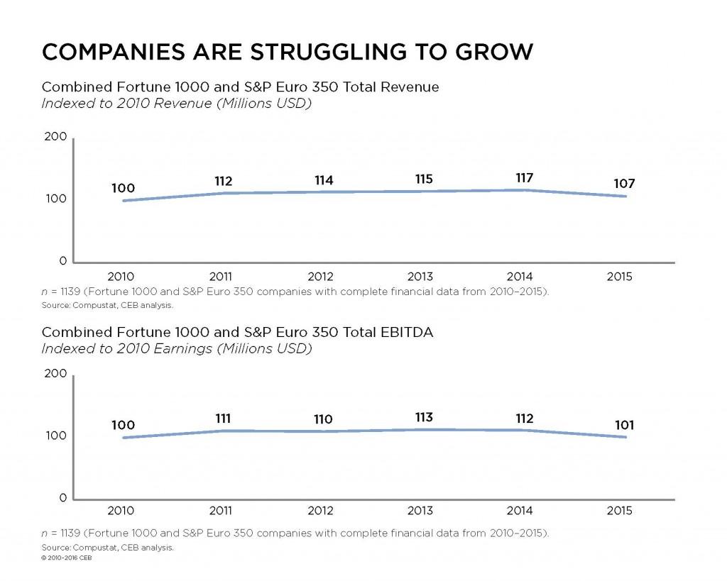 Growth Index Graph, CEB