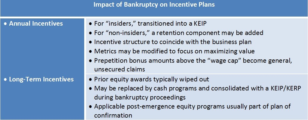 Impact of Bankruptcy on IncentivePlans