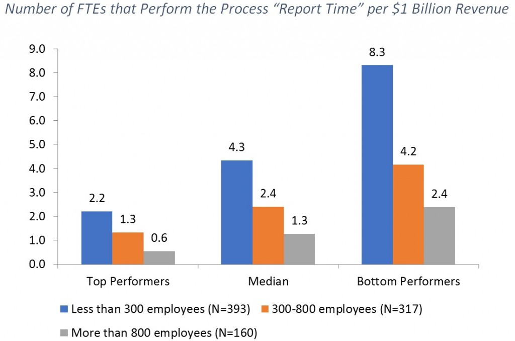 Number of FTEs that Perform the Process Report Time per $1 Billion Revenue (1)