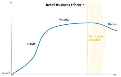 Retail Business Lifecycle
