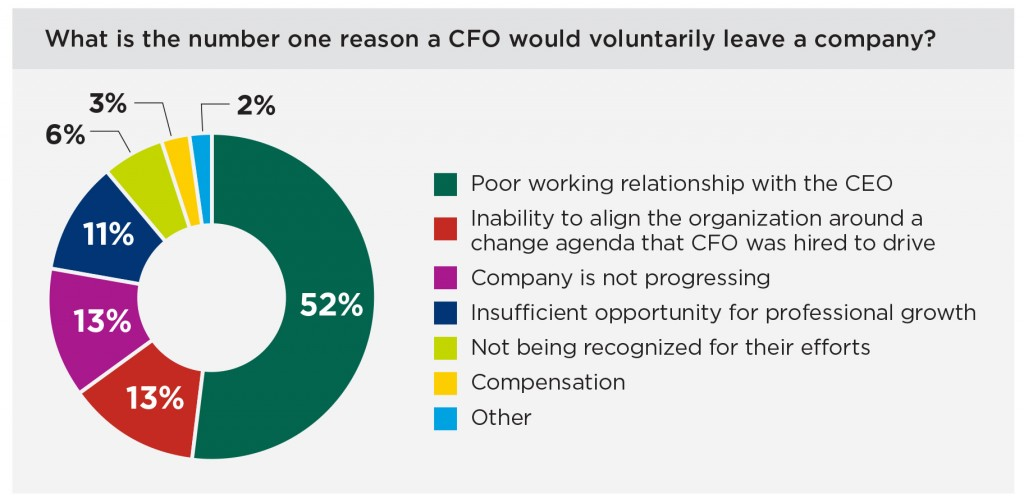 CFO voluntarily leave+