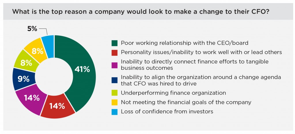 make a change to their CFO+