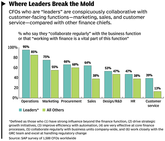 Collaboration Is 'Magic Ingredient' For CFOs: SAP Study