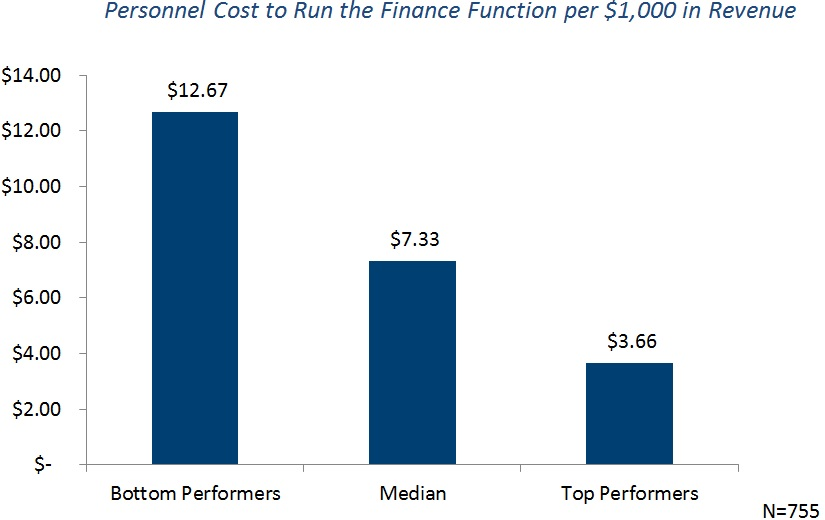 Personnel Cost to Run the Finance Function per $1000 in revenue (4)