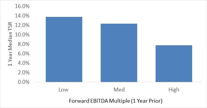 Forward EBITDA Multiple