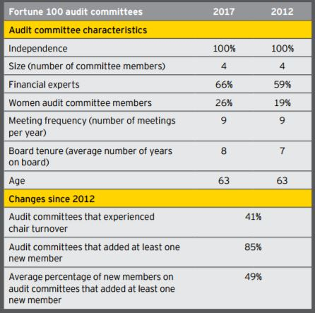 Characteristics of audit committees (1)
