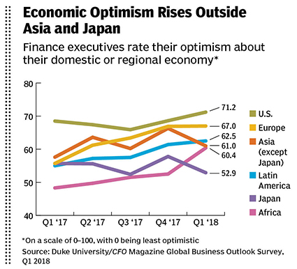 economic optimism graph