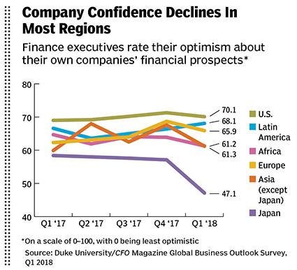 company confidence graph