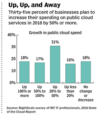 cloud spending graph