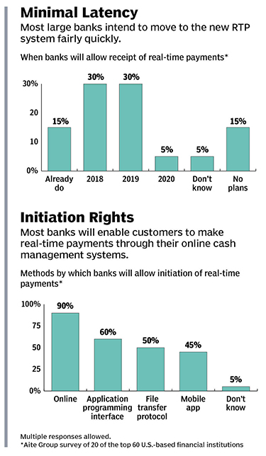 The Real-Time Payments Push