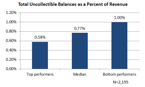 uncollectible balances chart