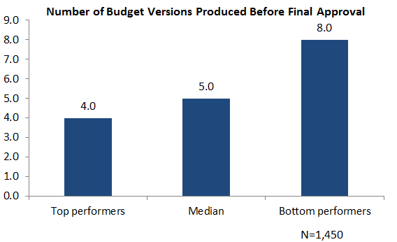 budget versions graphic