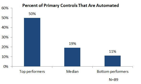 primary controls automated bar chart