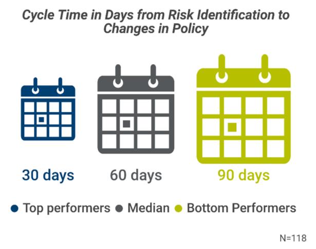 risk identification metric