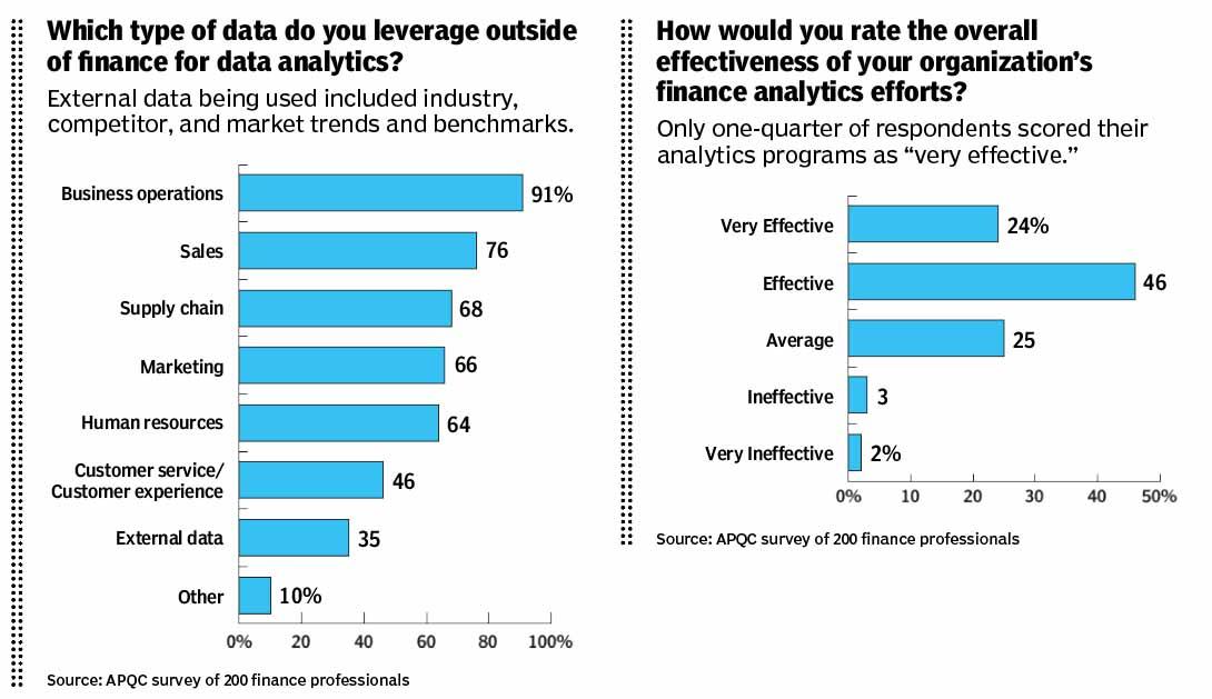In Pursuit of Better Analytics - CFO